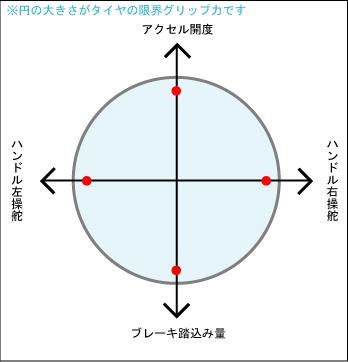 晴れの日の摩擦円例 赤い●はそれぞれの限界操作地点です。 このイラストではアクセル全開時と...